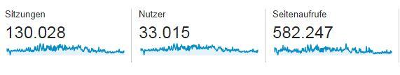 google analytics sitzungen 2014